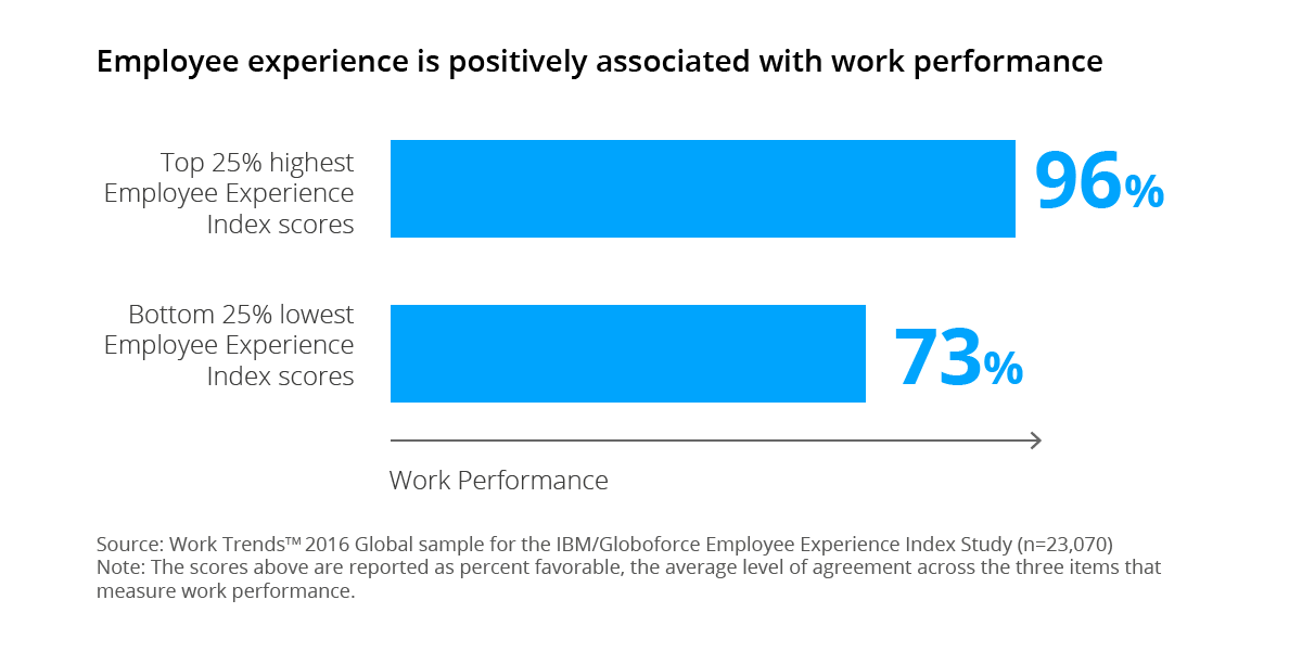 employee experience influences productivity