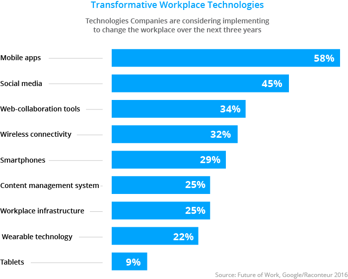 Graph Workplace Technologies