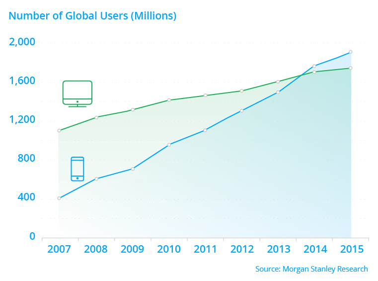 Graphs_MobileIntranet_WP_Graph_DesktopvsMobile.png