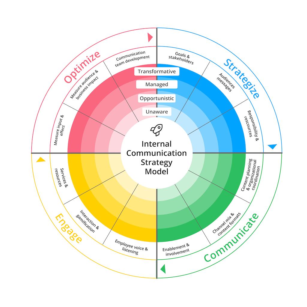 Internal Communication Strategy Model Graphic