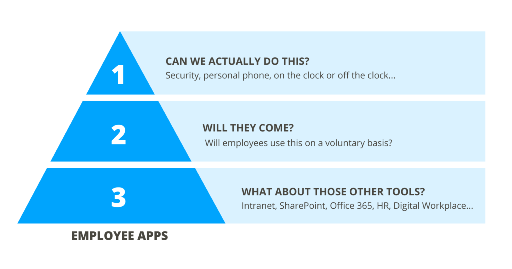 An infographic listing the top three employee app questions.