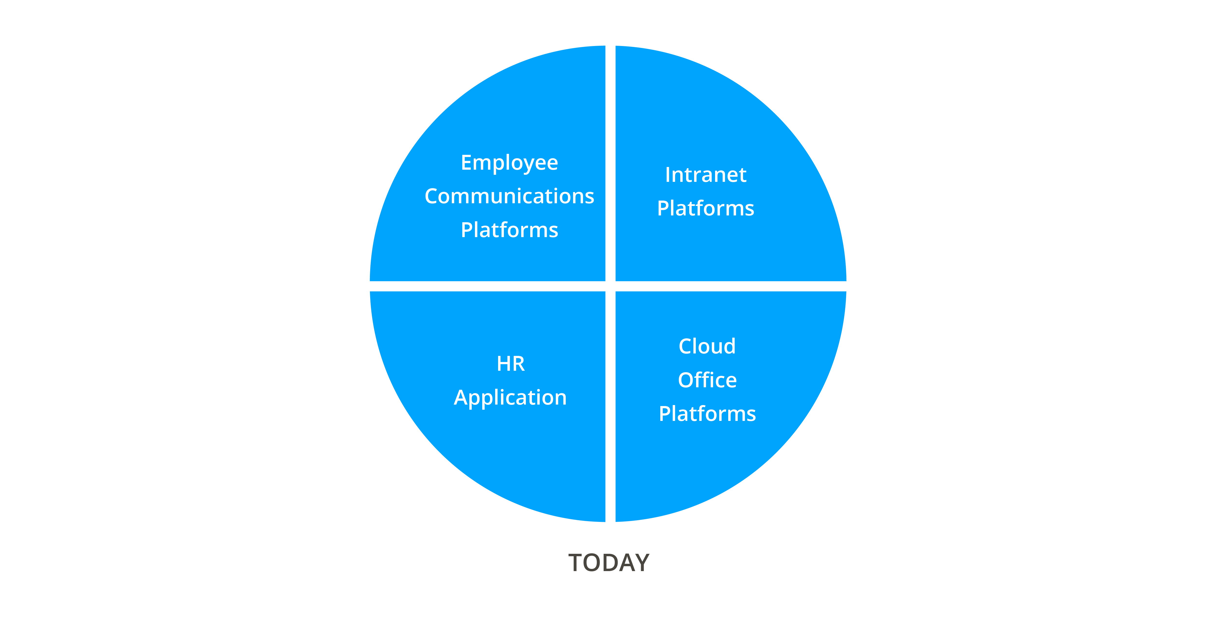 An illustration showing Gartner's simple overview of the four main categories of tools with the key areas defining today's digital workplace.