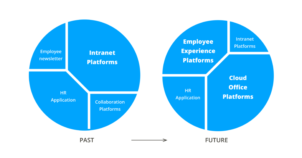 An illustration showing how Employee Experience platforms have replaced the employee newsletters of the past.