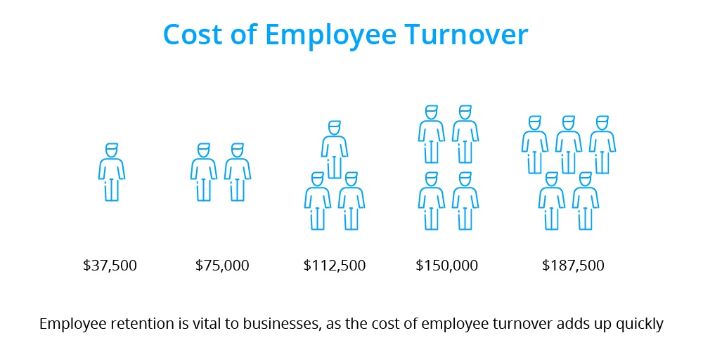 infographic employee turnover cost