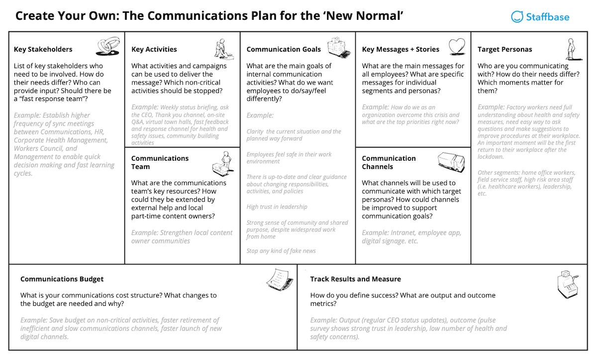 Internal Communication Strategy Template