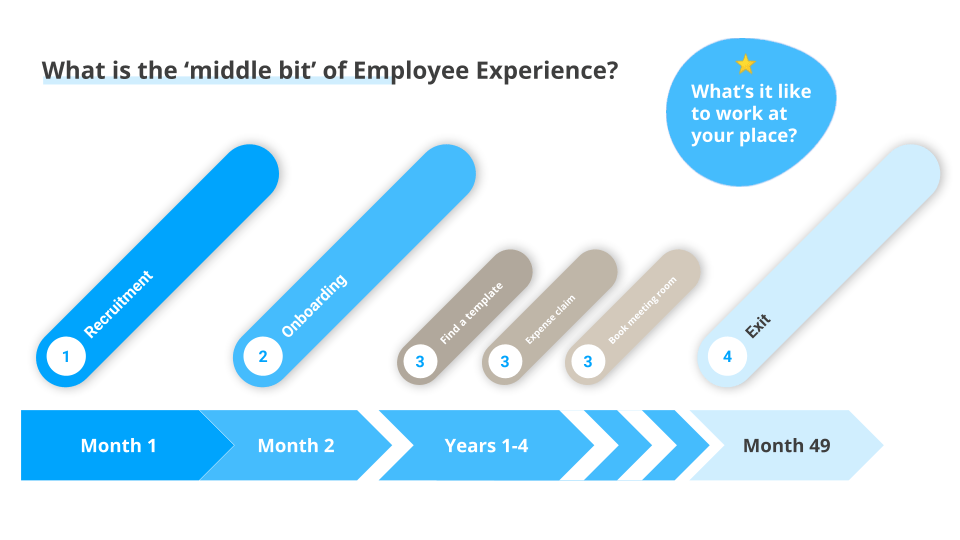 "Intranet Trends illustration of the ""middle bit"" of employee experience."