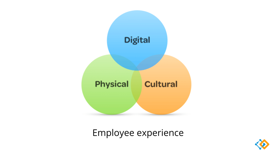 Intranet Trends illustration of the 3 areas of employee experience.