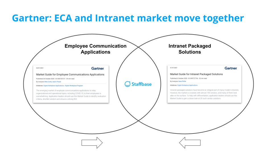 Intranet Trends illustration of the merging ECA and Intranet markets.