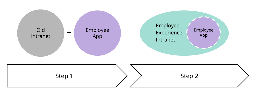 A graphic depicting the two steps to an Employee Experience Intranet.