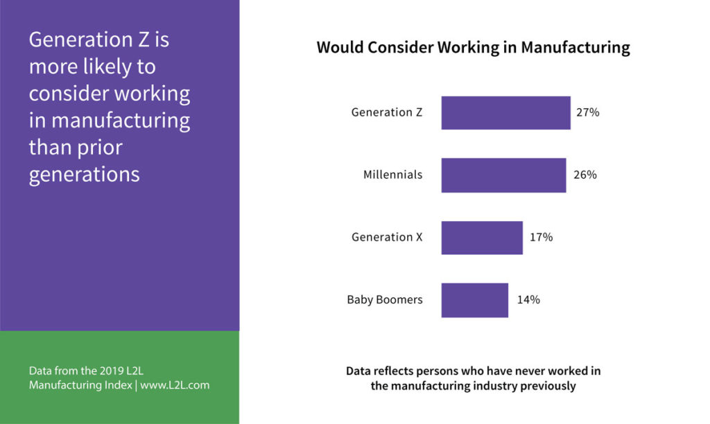 Gen Z is 27% more likely to consider working in manufacturing