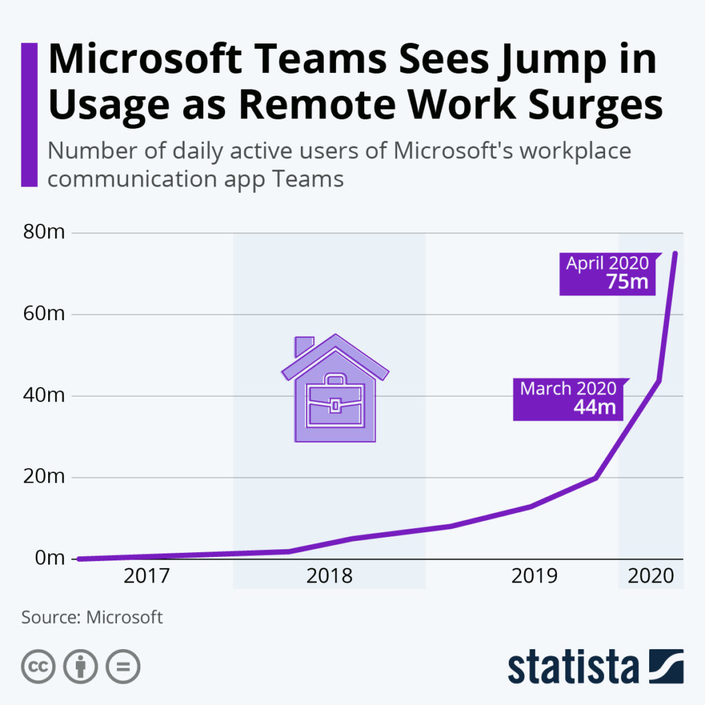 Microsoft Teams Usage
