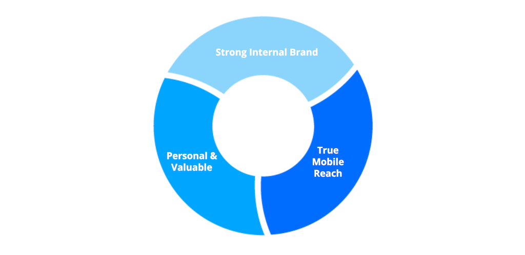 A graph showing the three main requirements of a modern intranet.