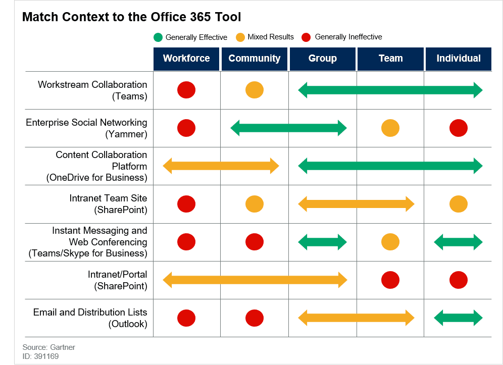 Graph showing the effectiveness of various Microsoft Office 365 tools at reaching different workforce segments.