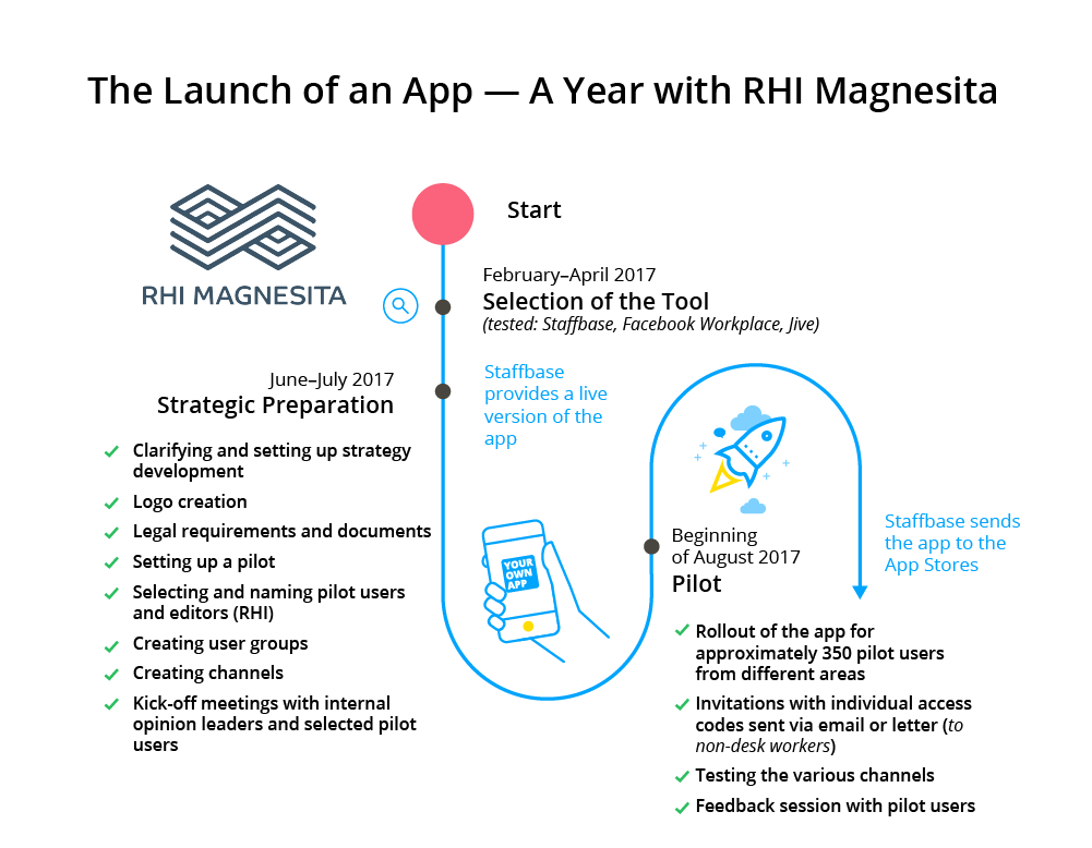 RHI-Launch-Timeline-EN-Part1.png