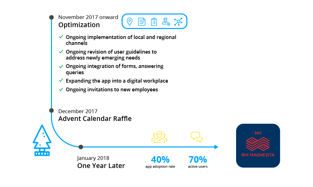 RHI-Launch-Timeline-EN-Part3.png