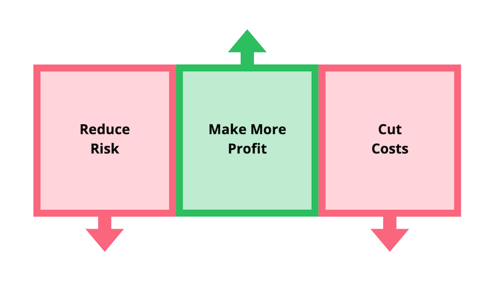 A graphic showing the three main goals of all business measures.