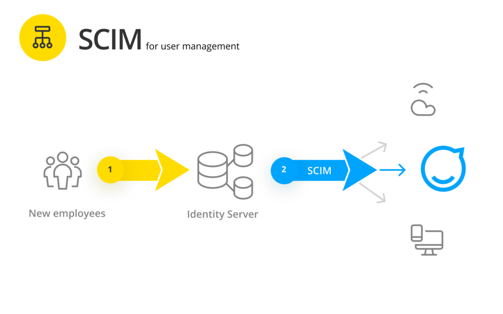 SCIM for user management