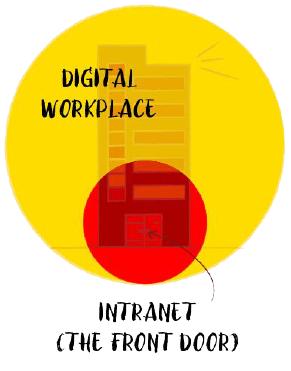The front-door intranet