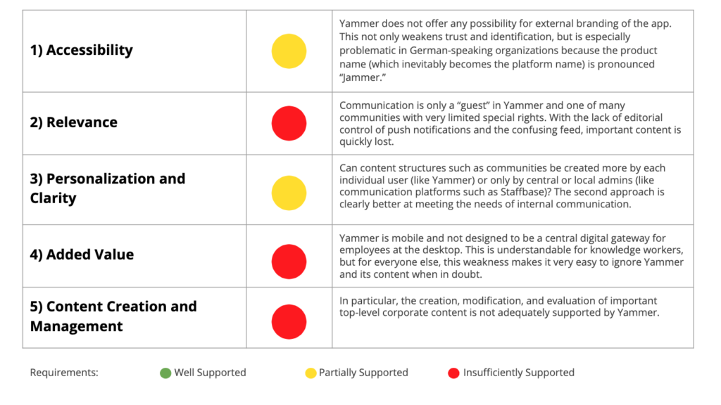 Yammer doesn't meet the top 5 IC requirements