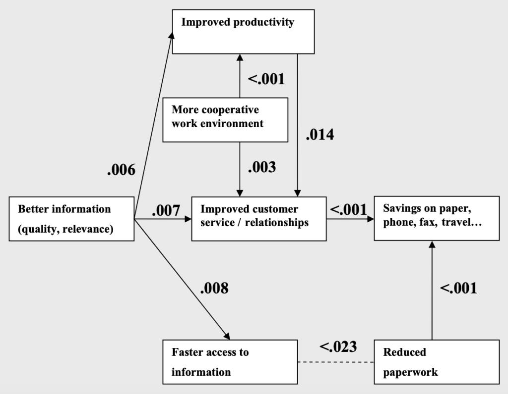 "An illustration of DePaul University's ""An Exploratory Analysis of Intranet Benefits"" chart."