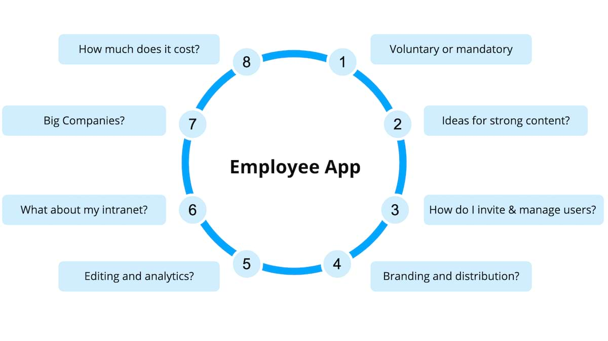 A graphic showing the eight most common questions about an employee app.