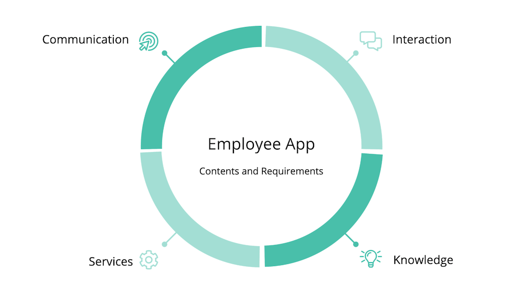 Contents and requirements of an employee app