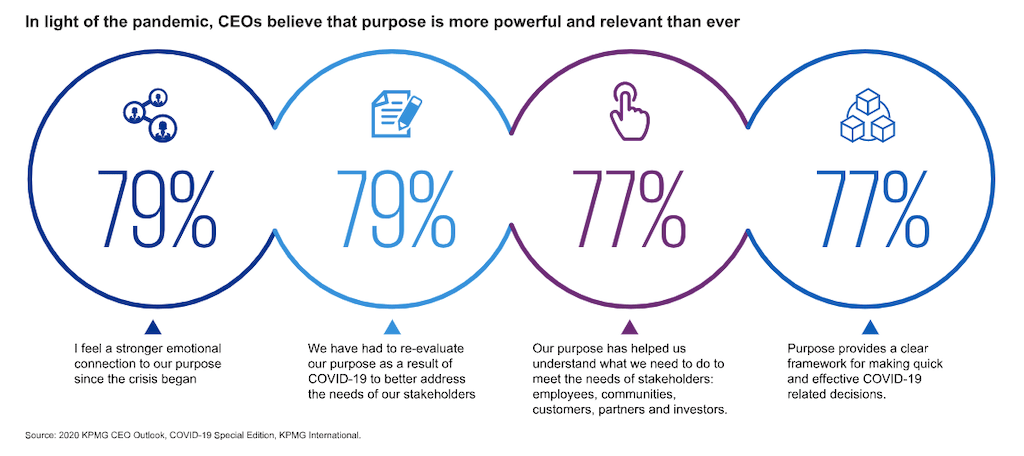An illustration showing that in light of coronavirus, CEOs believe that purpose is more powerful than ever.