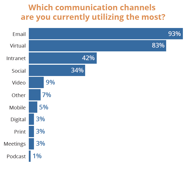 An illustration showing the most used internal communications channels as of September 2020, courtesy of Ragan Communications.