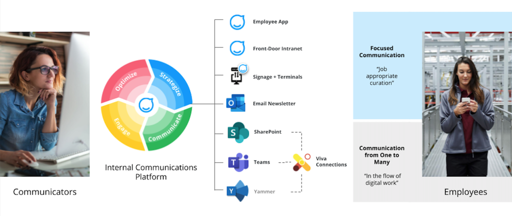 A modern platform for internal communications alongside tools Microsoft Teams, SharePoint, and Viva Connections