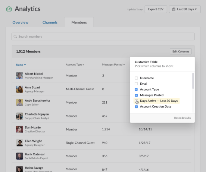 Slack Analytics view per member