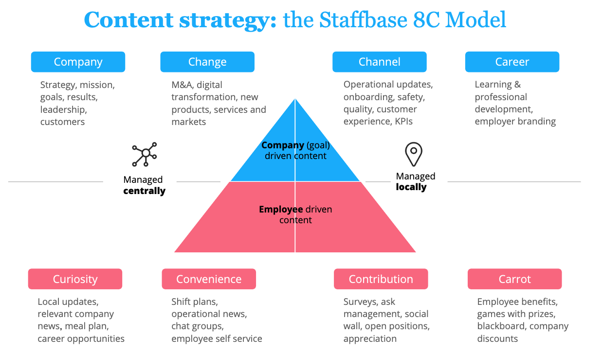 An illustration of content strategy for an employee app: The Staffbase 8C Model.