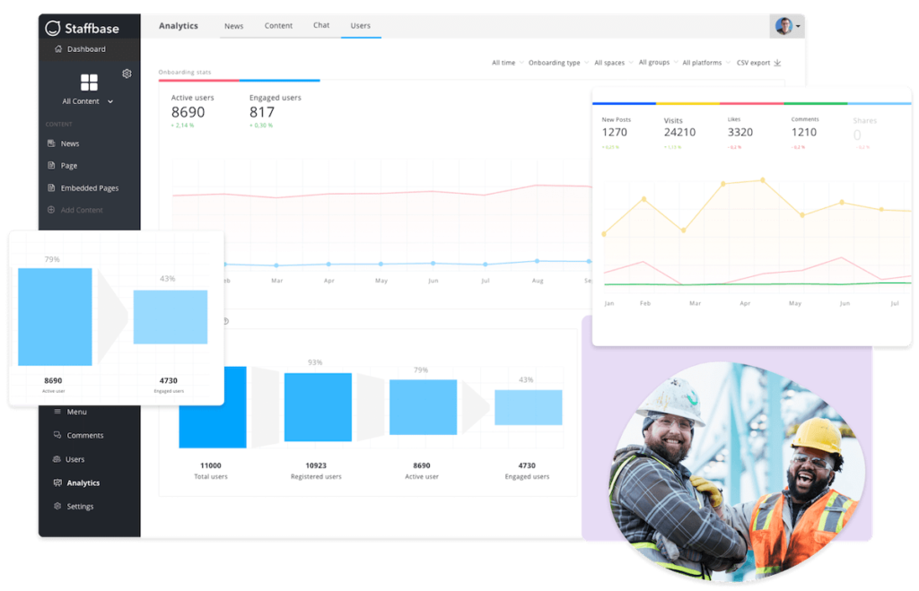 An analytics dashboard will allow you to discover which employee engagement ideas work best.