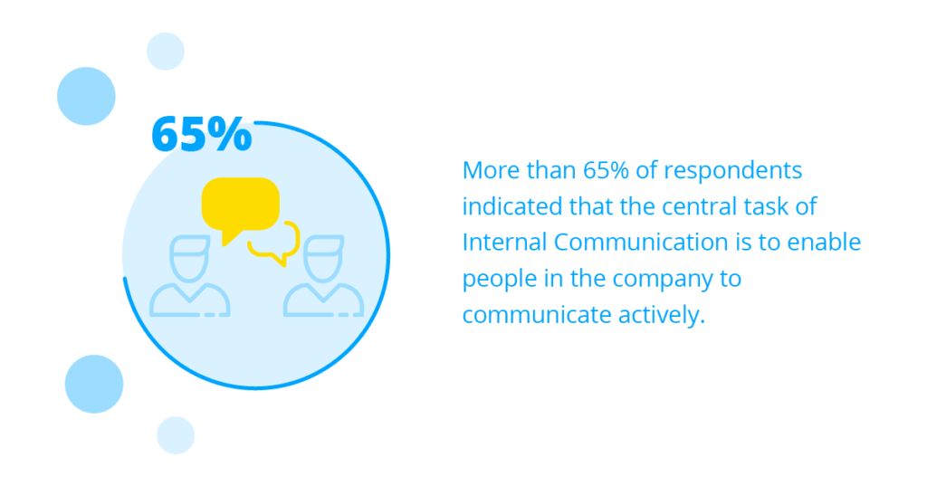 A graph showing that a majority of employees favor active internal communication.