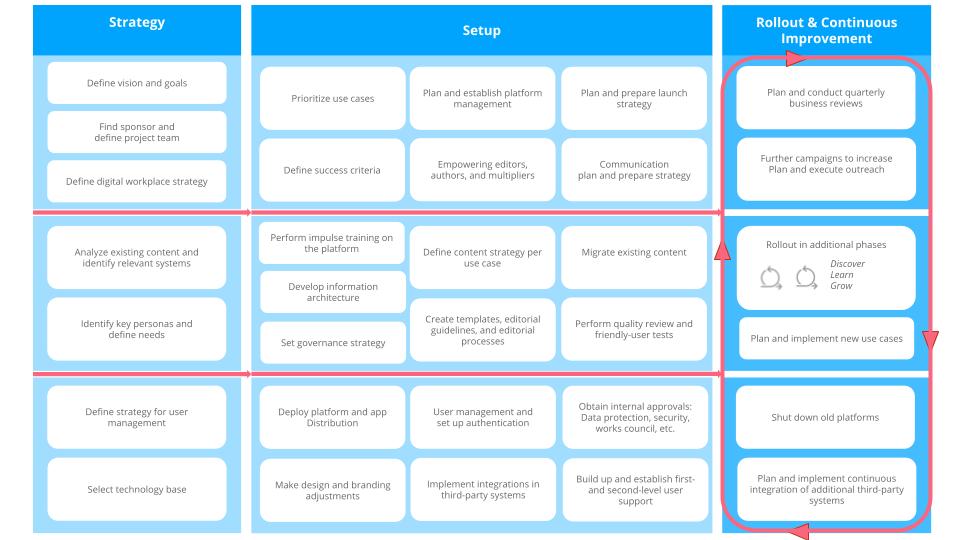 Staffbase Success Model Roadmap App Intranet 1 1