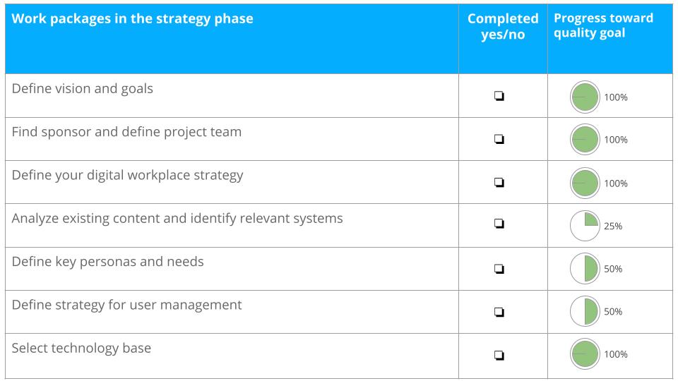 Staffbase Success Model Roadmap App Intranet 2