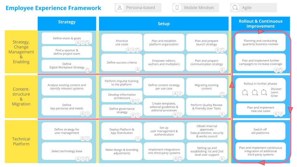 Staffbase Success Model Roadmap App Intranet
