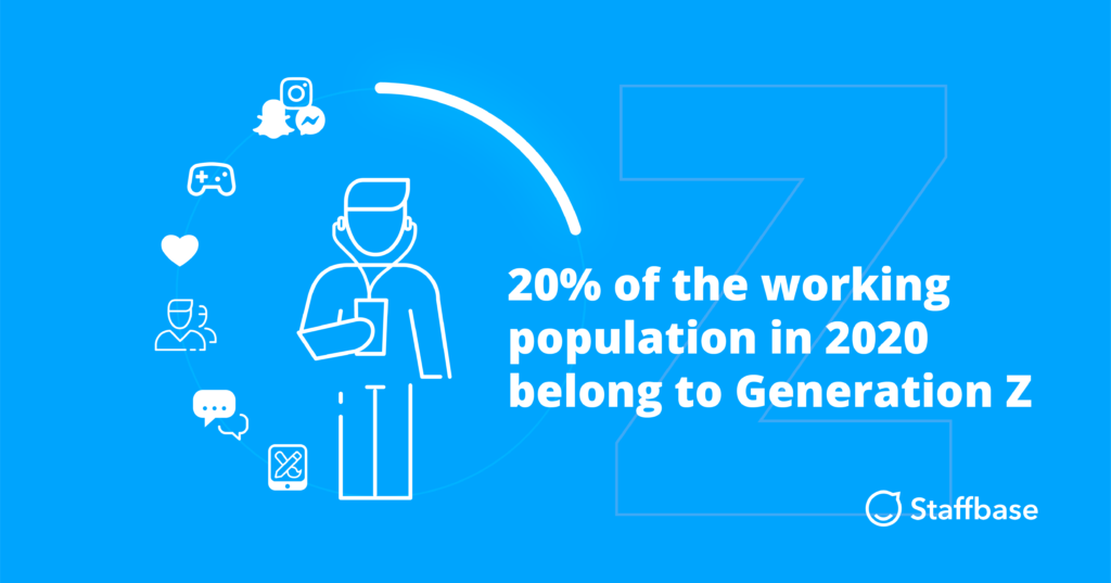 An info-graph showing that 20 percent of the working population in 2020 belong to Generation Z.