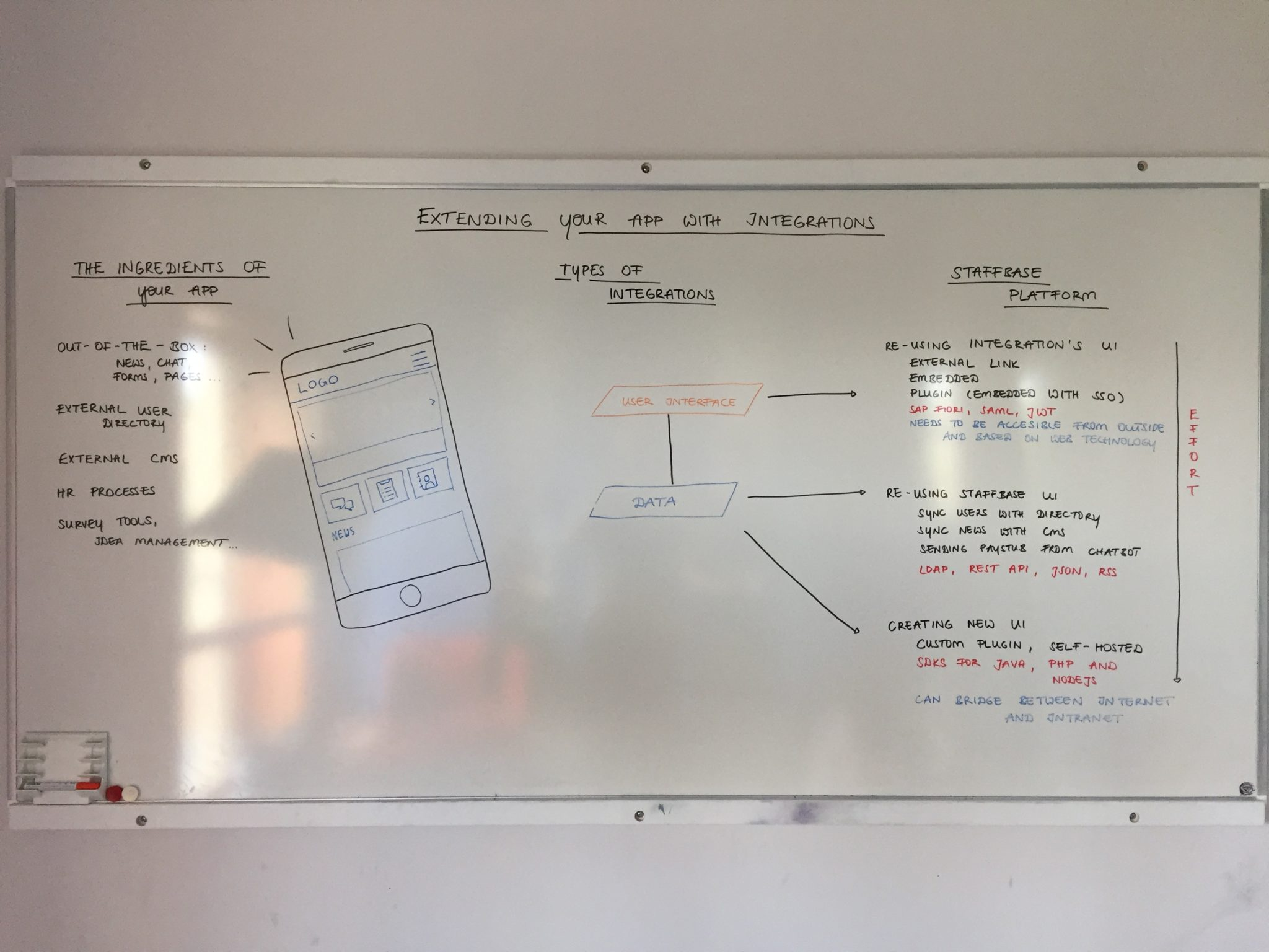 Staffbasics Integrations Whiteboard complete