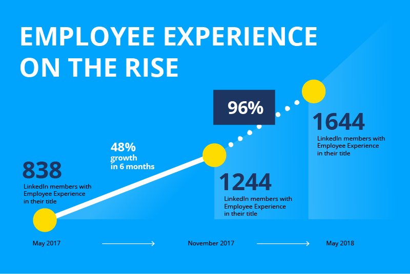 Staffbase Infographic: The Number of Employee Experience Jobs is Growing at an Annual Global Rate of 96%