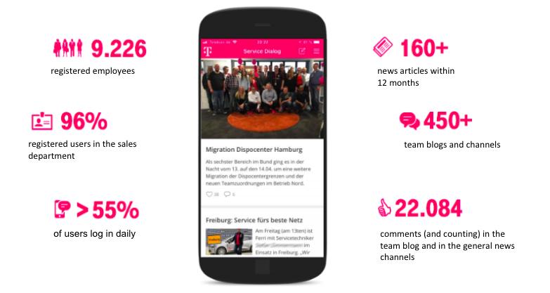 Telekom app in numbers