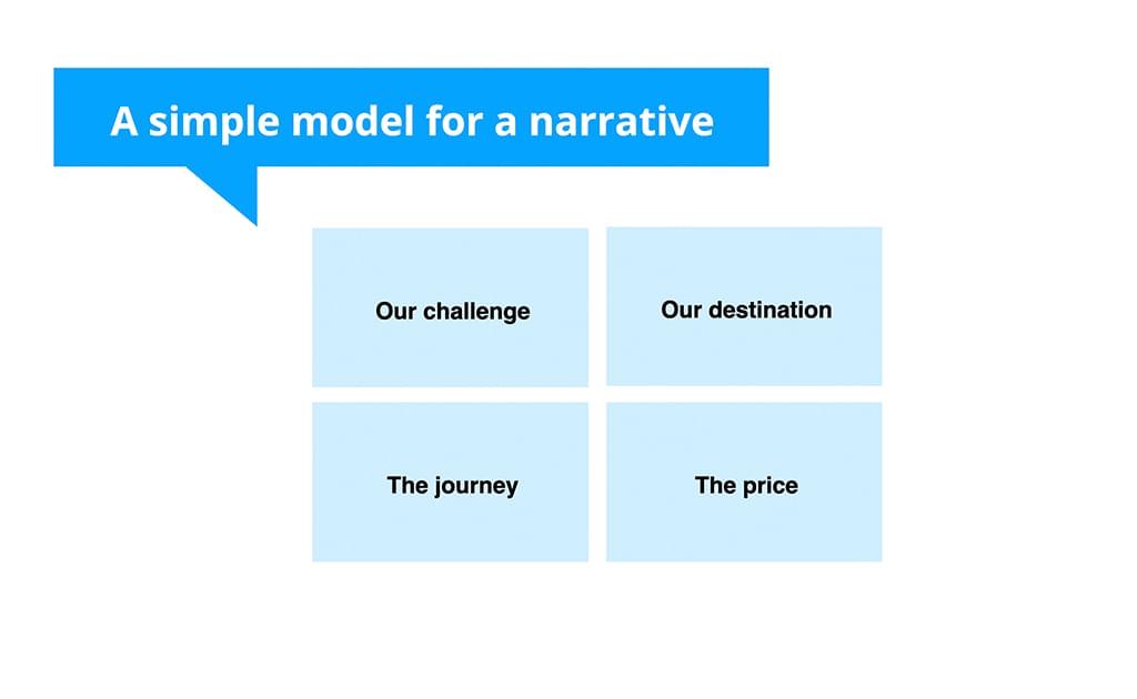 A Model For Narrative