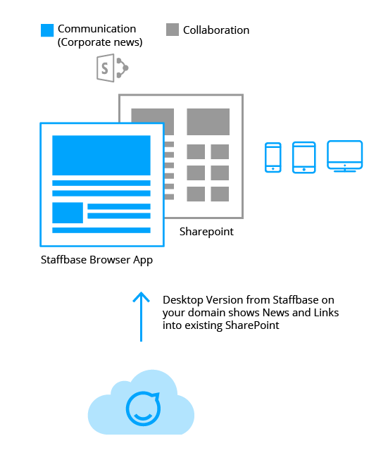 Employee App, News App, Integration, SharePoint, Mobile