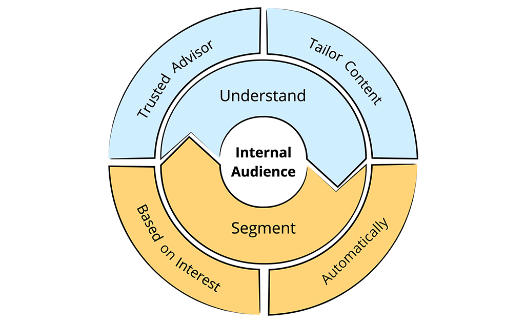 Audience Segmentation Internal Communications Model