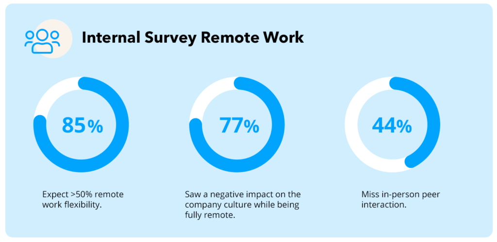 Infographic survey about remote work