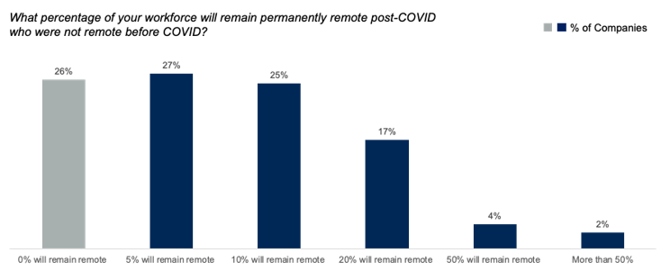 Gartner research showing the percentage of the workforce that will remain remote post-COVID-19.