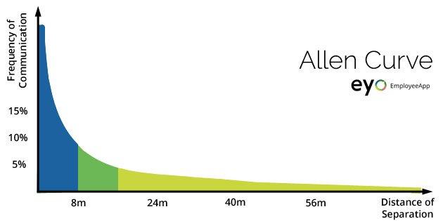 Curva Allen Curve2