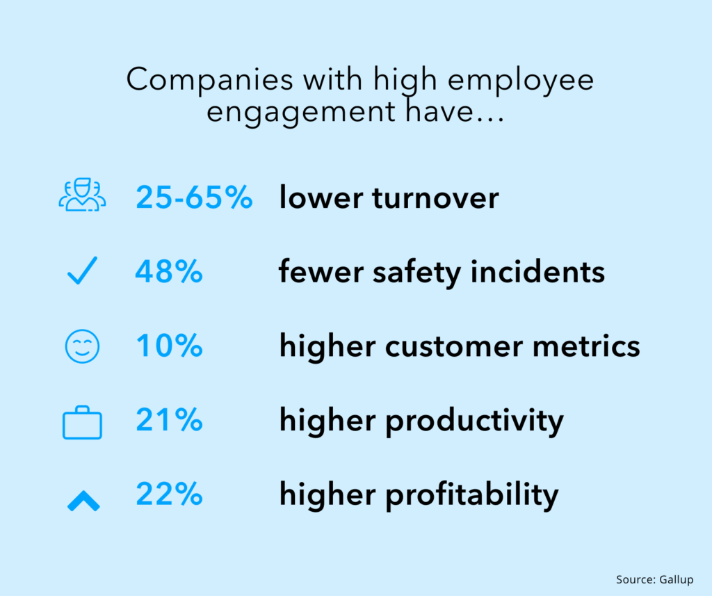 The return on investment of employee engagement