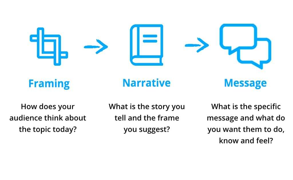 Framing, Narrative and Messaging