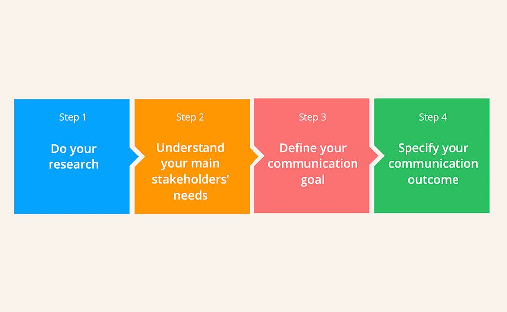How To Set Goals In Internal Communications