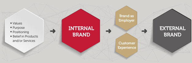 Internal Branding Call Out Image A@2x
